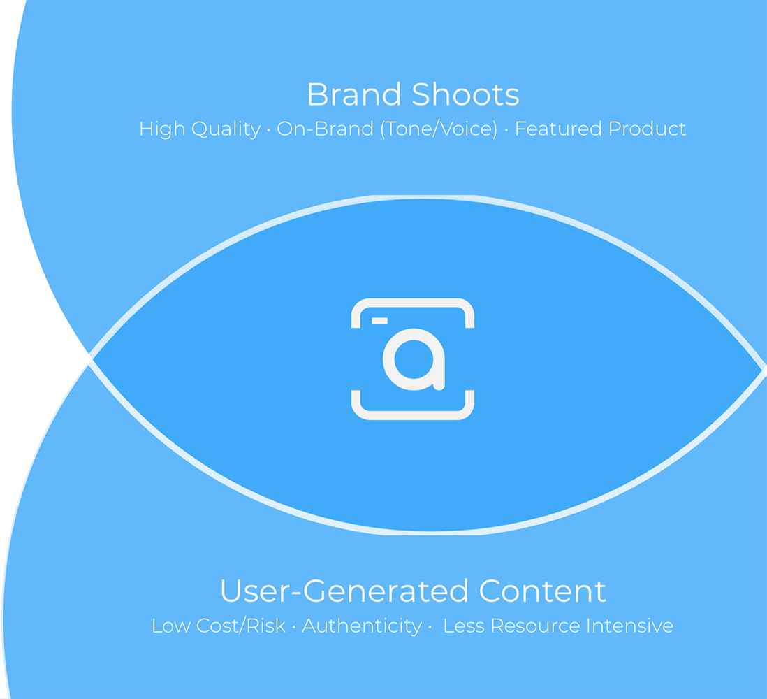 user generated brand shoots